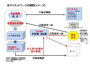 見守りネットワークの構築(イメージ)